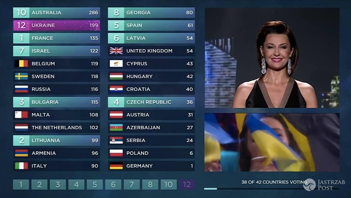 Polscy jurorzy przyznali 12 punktów Ukrainie na Eurowizji 2016