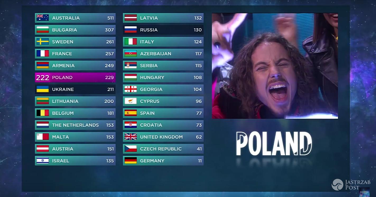 Które miejsce zajął Michał Szpak na Eurowizji 2016?