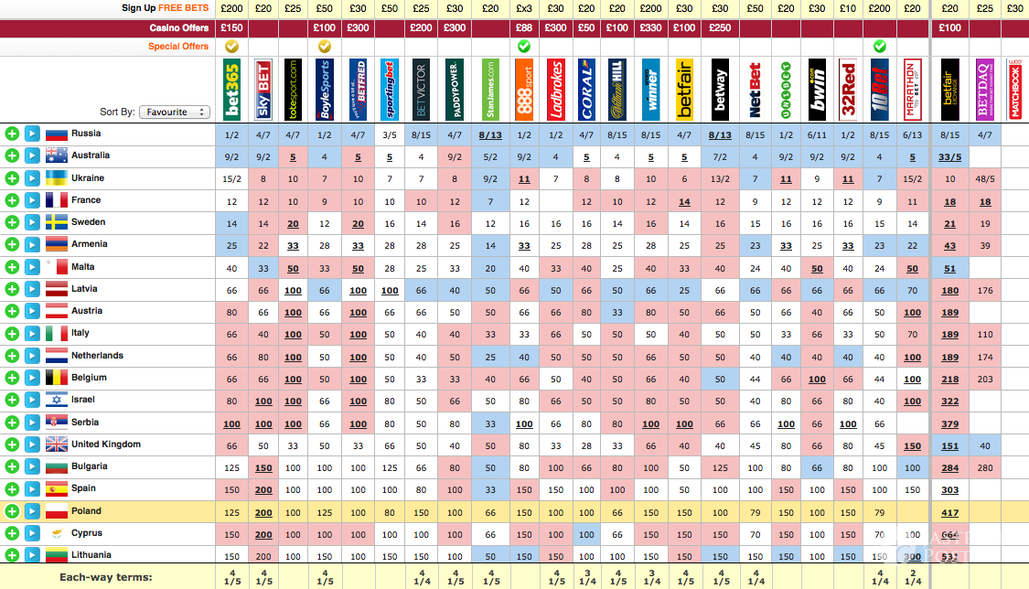 Eurowizja 2016 wyniki