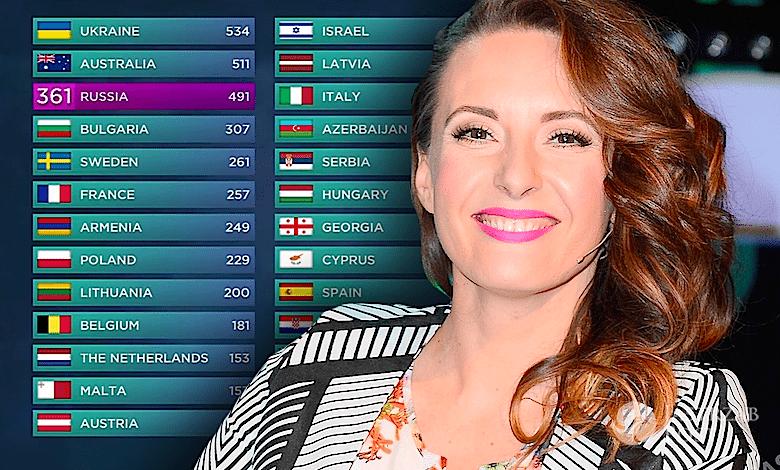 Jak Monika Kuszyńska głosowała na Eurowizji 2016