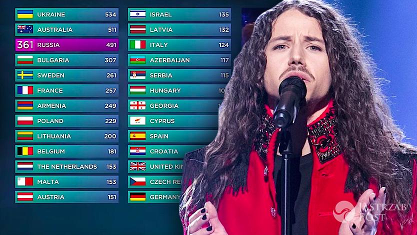 Punkty dla Polski na Eurowizji 2016 od widzów