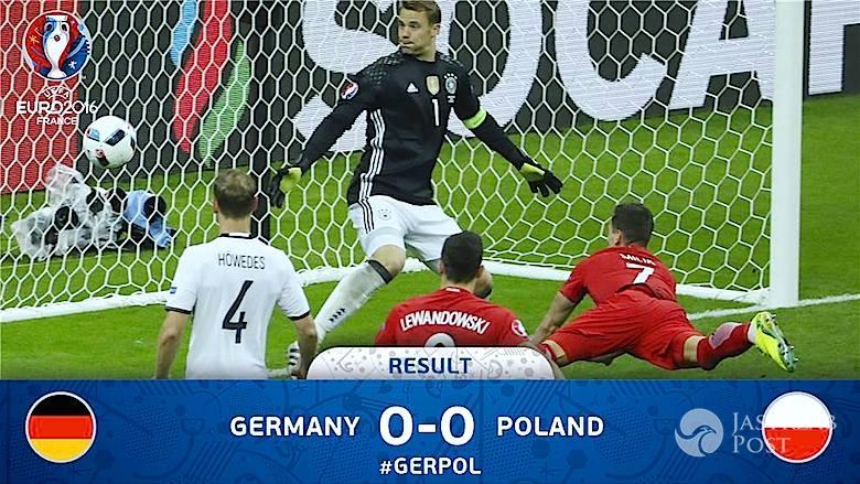 Oglądalność meczu Polska-Niemcy na EURO 2016