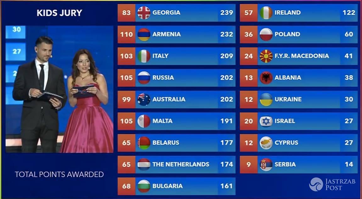 Gruzja wygrała Eurowizję Junior 2016