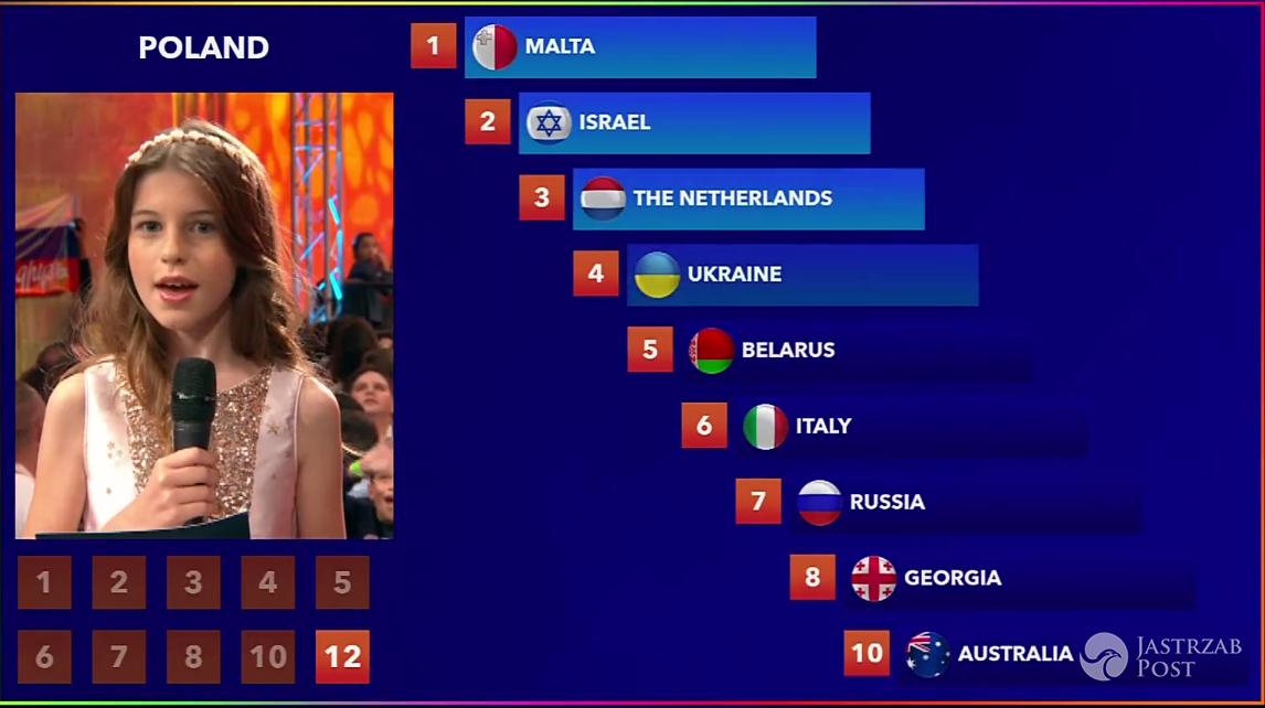 Punkty z Polski na Eurowizji Junior 2016