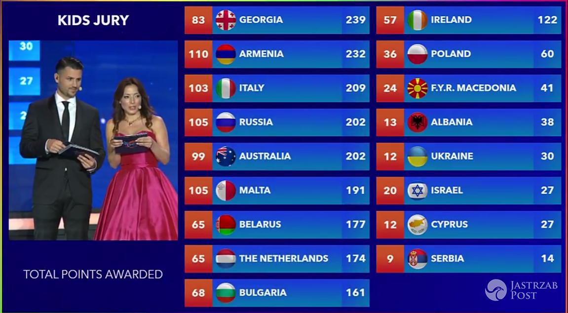 Które miejsce zajęła Polska na Eurowizji Junior 2016