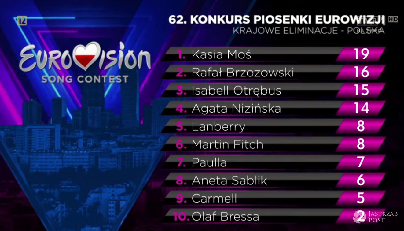 Wyniki Eurowizji 2017 preselekcje. Kasia Moś wygrała