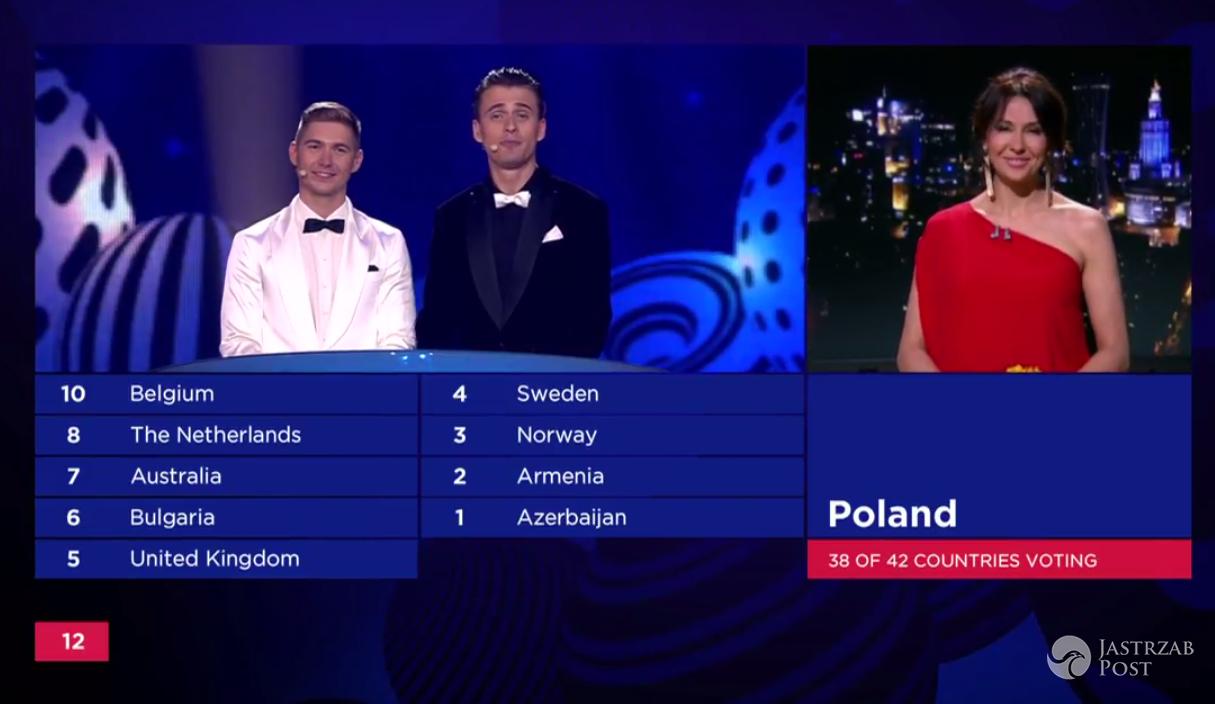Polskie punkty na Eurowizji 2017