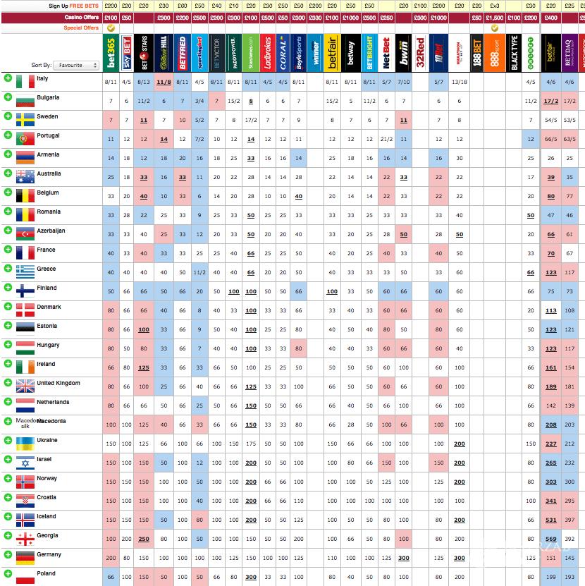 Ranking bukmacherów przed Eurowizją 2017