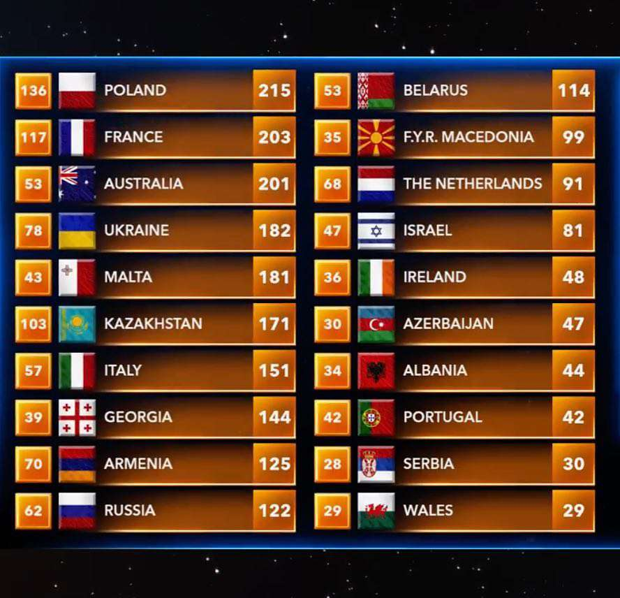 Zdjęcie (5) Polska WYGRAŁA Eurowizję Junior 2018! Historyczny sukces Roksany Węgiel! Zobacz jej występ [WIDEO]
