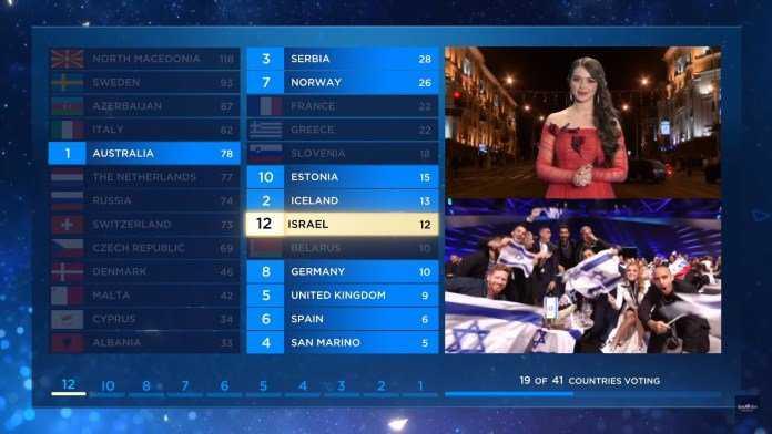 Błędne wyniki głosowania z Białorusi przedstawione podczas finału Eurowizji 2019