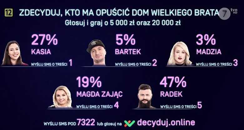 Big Brother - głosowanie