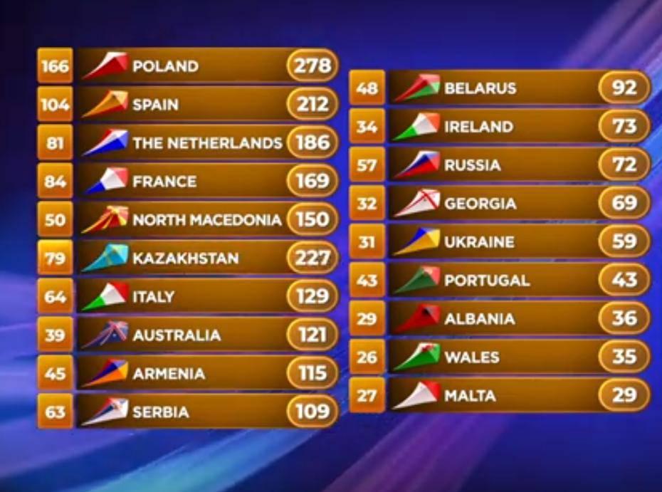 Wyniki Eurowizji Junior 2019